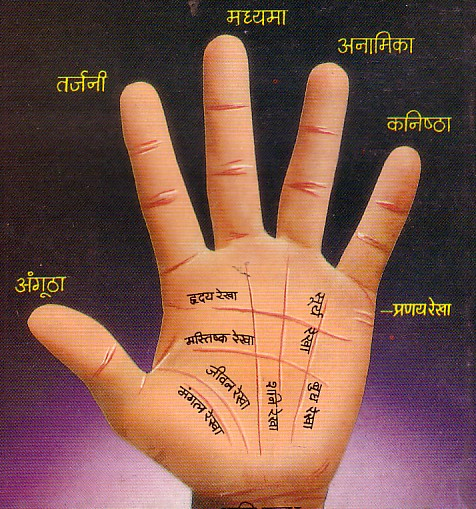 Indian ideas on hand reading